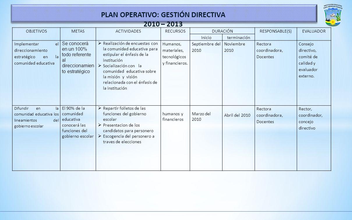 PLAN OPERATIVO: GESTIÓN DIRECTIVA