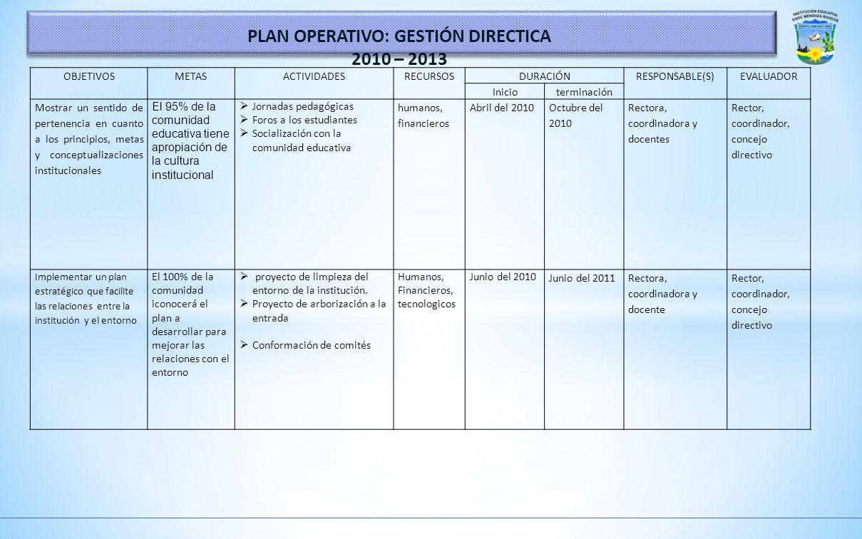 PLAN OPERATIVO: GESTIÓN DIRECTICA