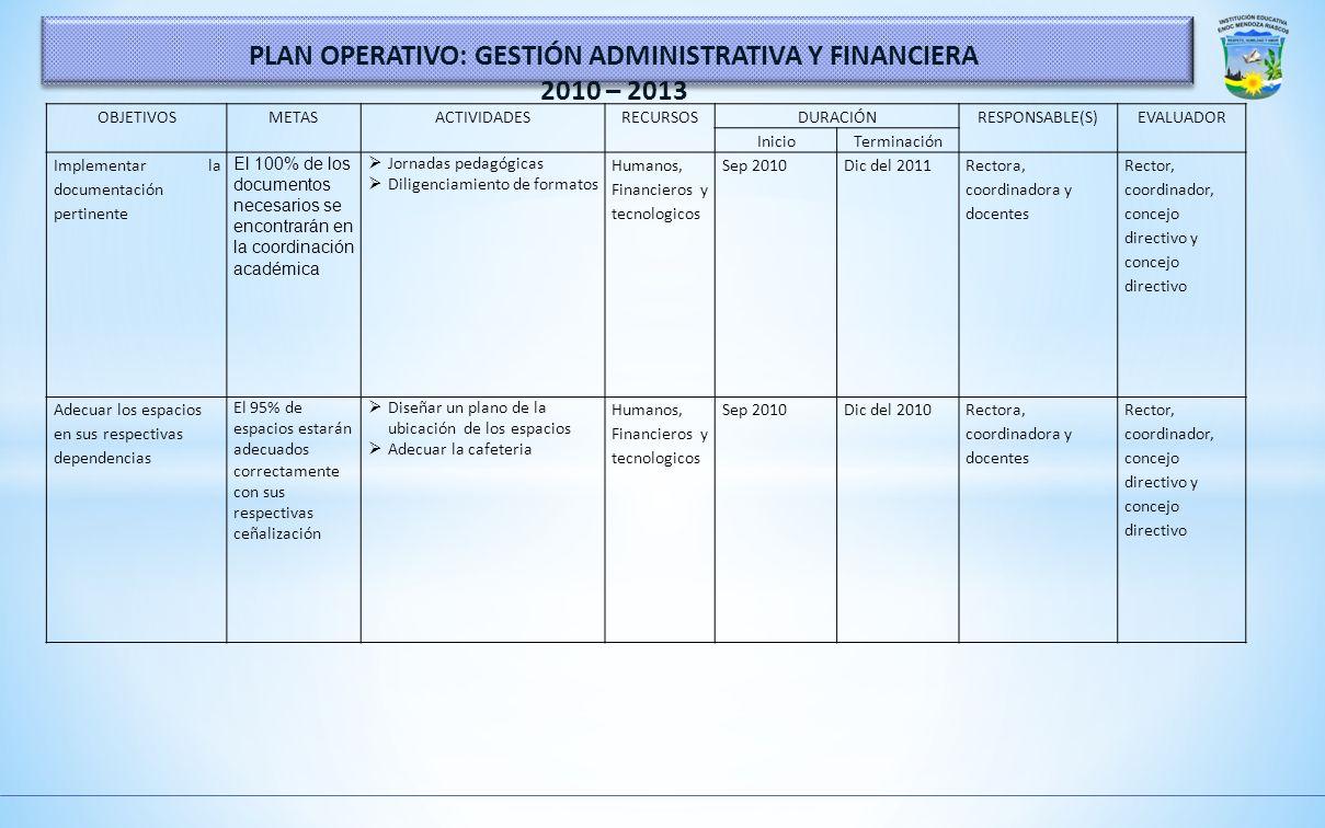 PLAN OPERATIVO: GESTIÓN ADMINISTRATIVA Y FINANCIERA