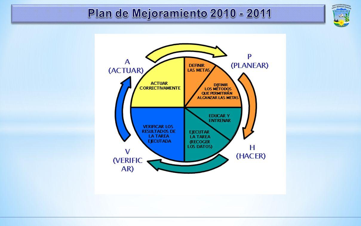 Plan de Mejoramiento 2010 - 2011