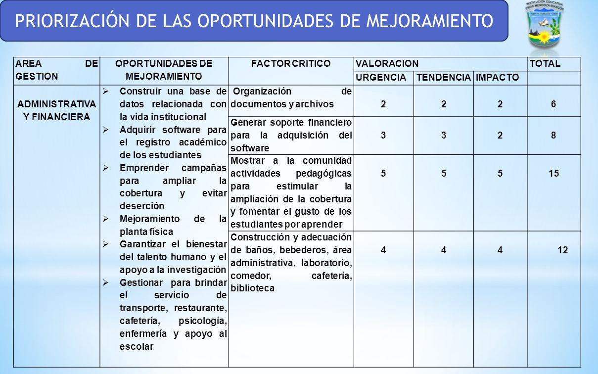OPORTUNIDADES DE MEJORAMIENTO ADMINISTRATIVA Y FINANCIERA