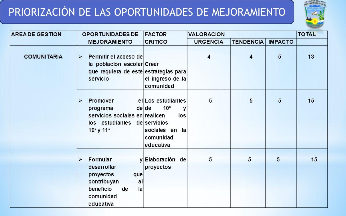 OPORTUNIDADES DE MEJORAMIENTO