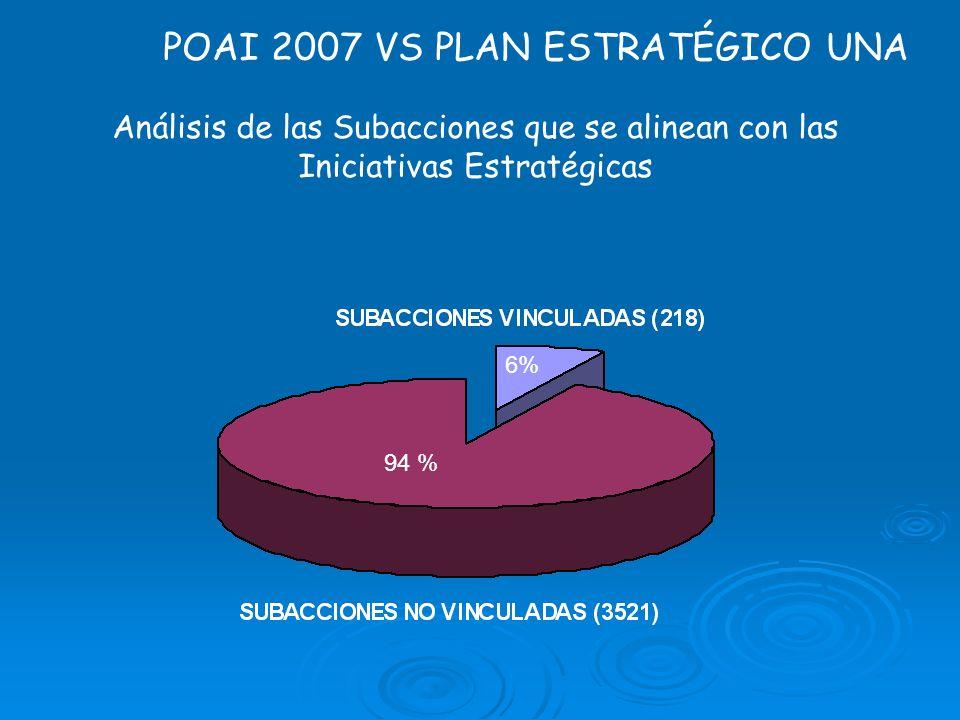 POAI 2007 VS PLAN ESTRATÉGICO UNA