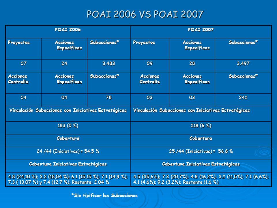 POAI 2006 VS POAI 2007 POAI 2006 POAI 2007 Proyectos
