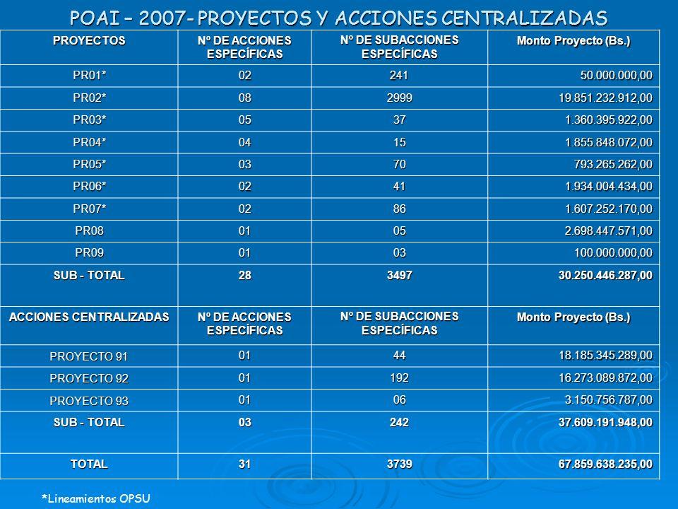 POAI – 2007- PROYECTOS Y ACCIONES CENTRALIZADAS