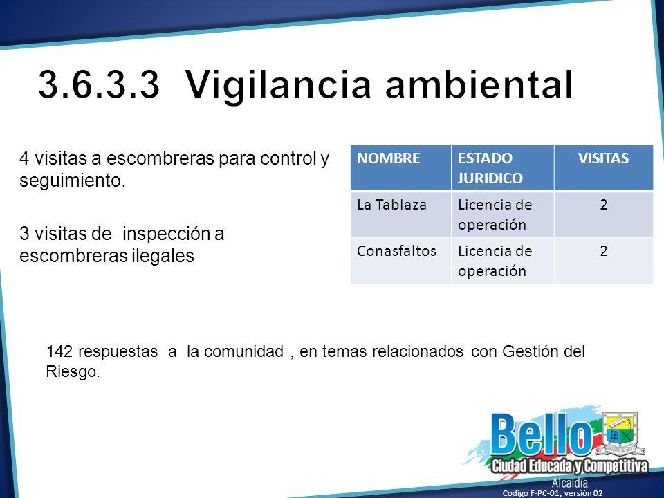 3.6.3.3 Vigilancia ambiental4 visitas a escombreras para control y seguimiento. 3 visitas de inspección a escombreras ilegales