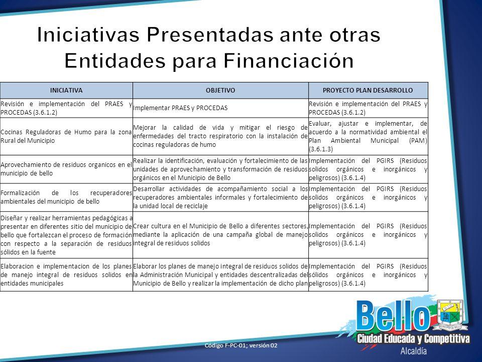 Iniciativas Presentadas ante otras Entidades para Financiación