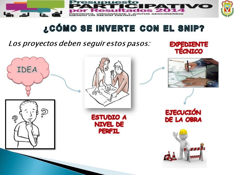 ¿CÓMO SE INVERTE CON EL SNIP ESTUDIO A NIVEL DE PERFIL