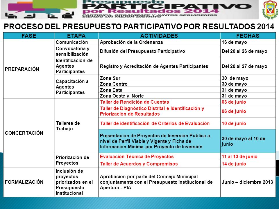 PROCESO DEL PRESUPUESTO PARTICIPATIVO POR RESULTADOS 2014