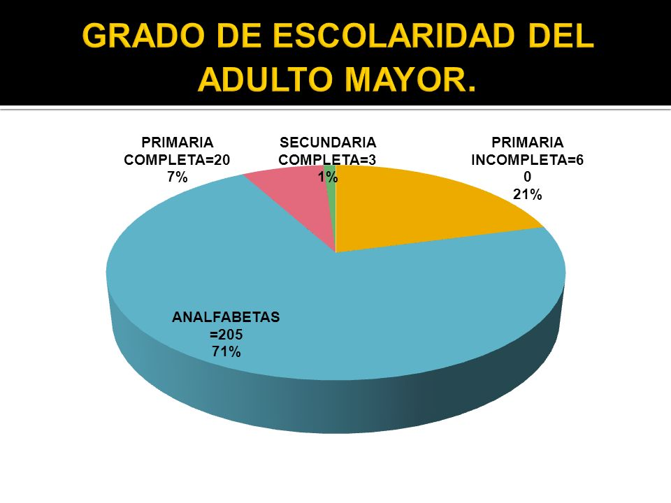 GRADO DE ESCOLARIDAD DEL ADULTO MAYOR.