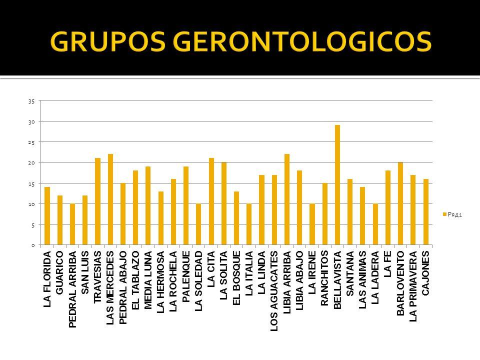 GRUPOS GERONTOLOGICOS