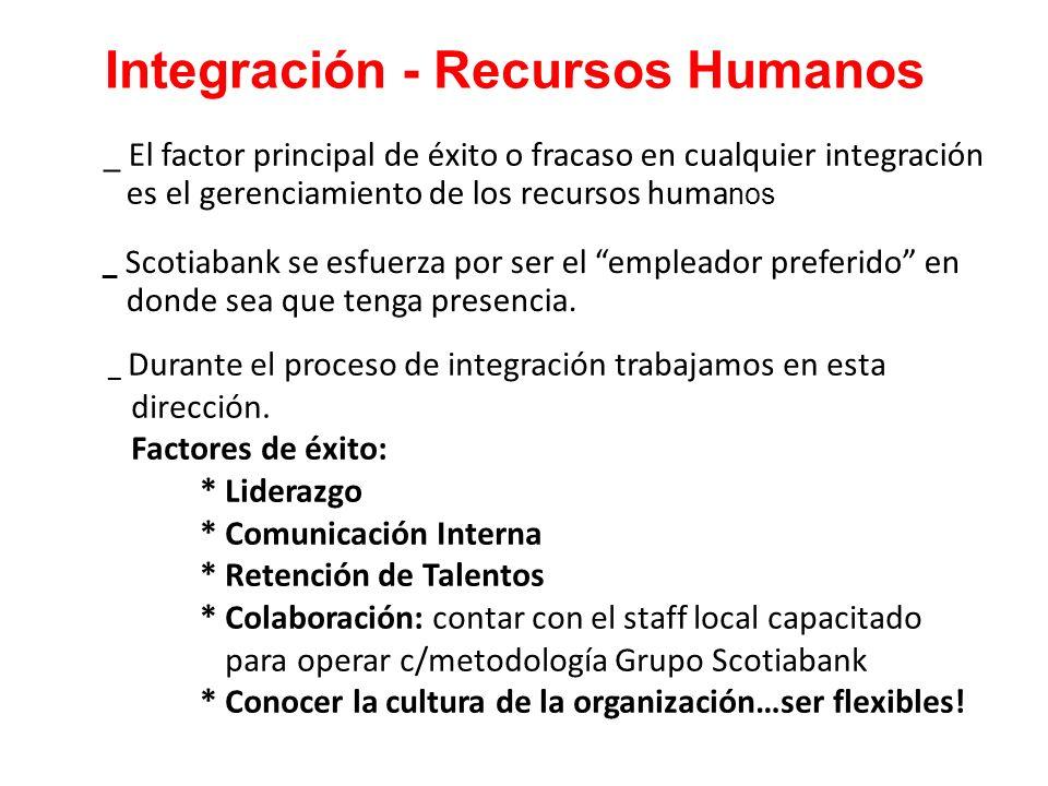 Integración - Recursos Humanos