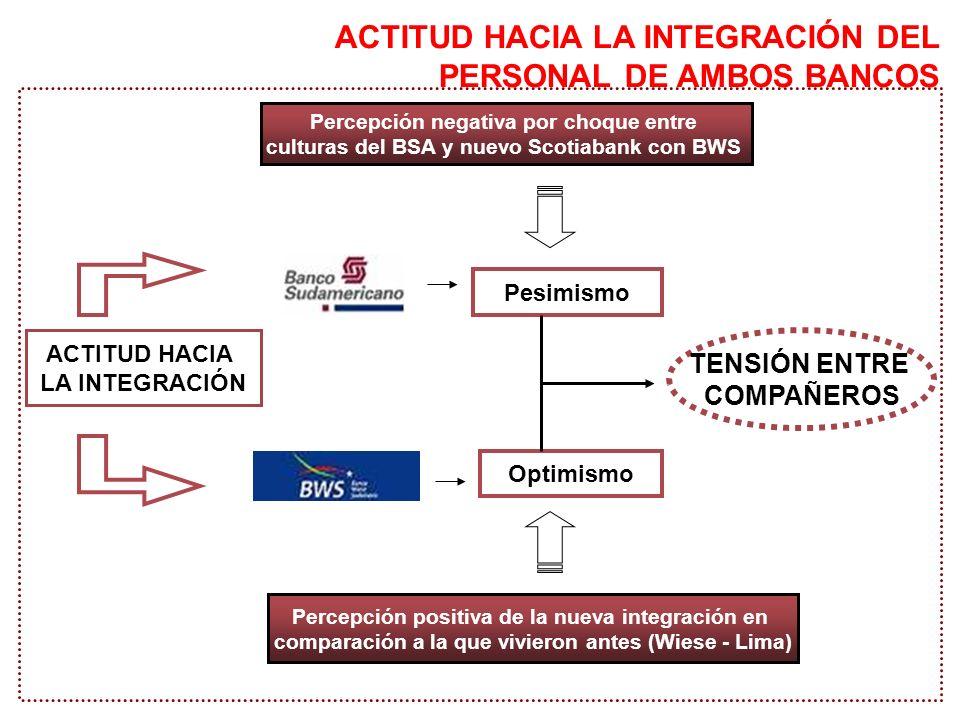 ACTITUD HACIA LA INTEGRACIÓN DEL PERSONAL DE AMBOS BANCOS