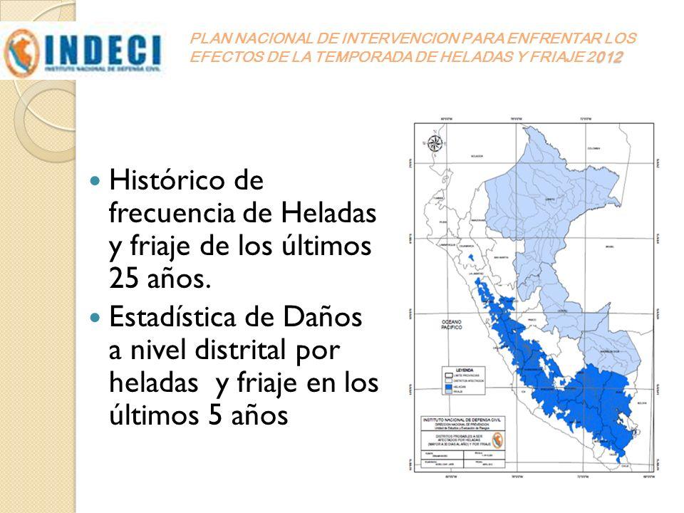 Histórico de frecuencia de Heladas y friaje de los últimos 25 años.