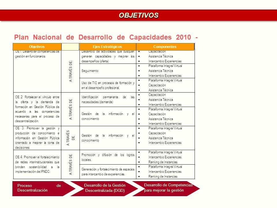Plan Nacional de Desarrollo de Capacidades 2010 - 2012