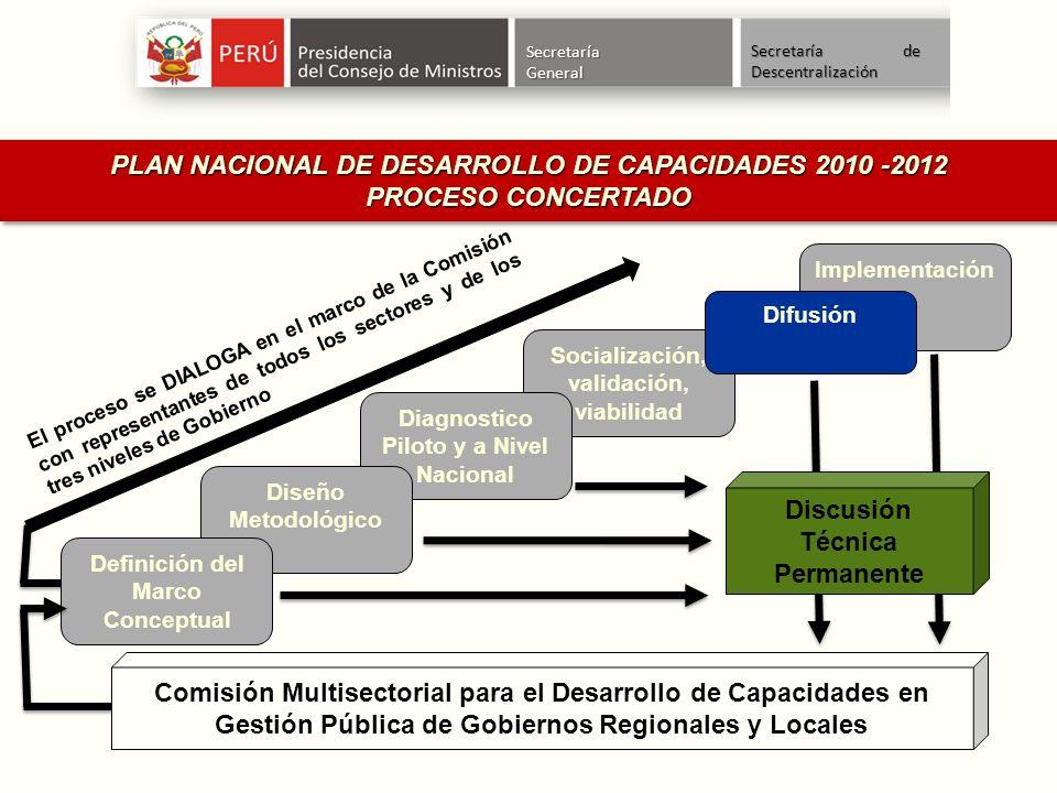 PLAN NACIONAL DE DESARROLLO DE CAPACIDADES 2010 -2012