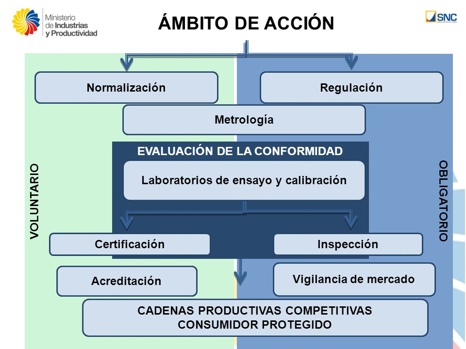 ÁMBITO DE ACCIÓN Normalización Regulación OBLIGATORIO VOLUNTARIO