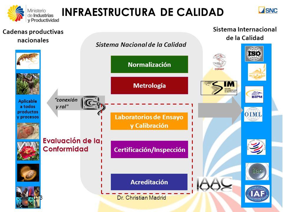 Sistema Internacional de la Calidad Cadenas productivas nacionales