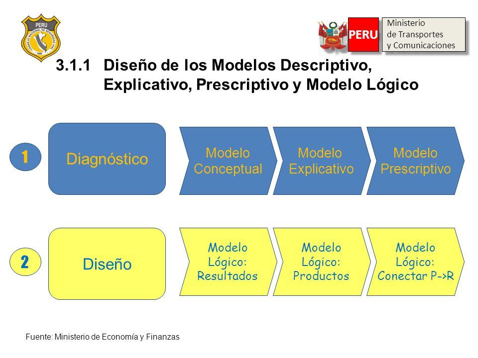 Ministerio de Transportes. y Comunicaciones. PERU. 3.1.1 Diseño de los Modelos Descriptivo, Explicativo, Prescriptivo y Modelo Lógico.