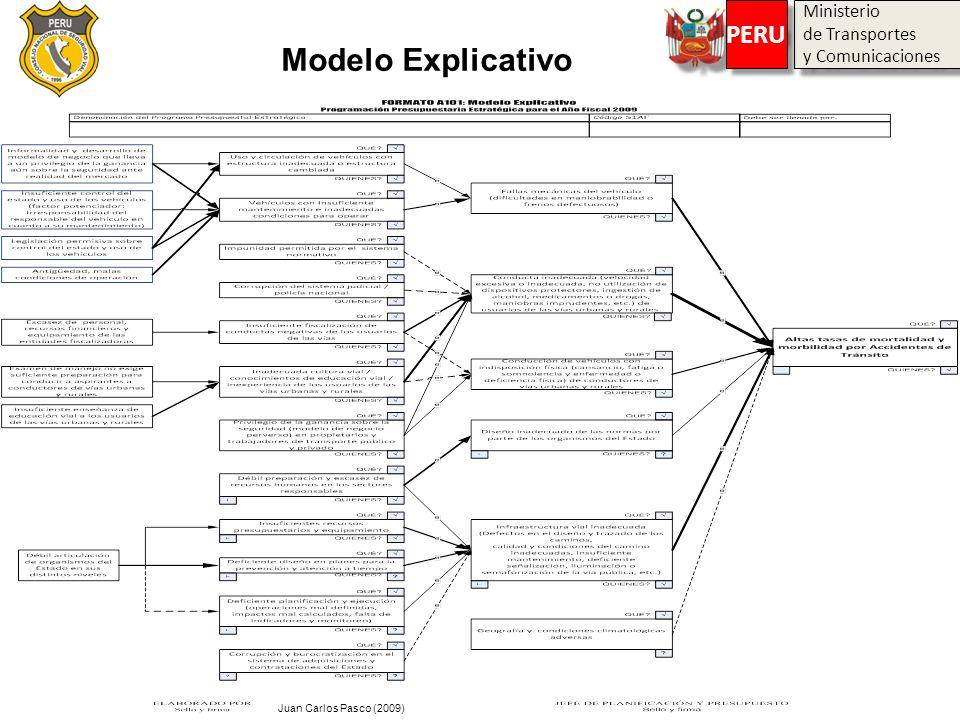 Modelo Explicativo PERU Ministerio de Transportes y Comunicaciones