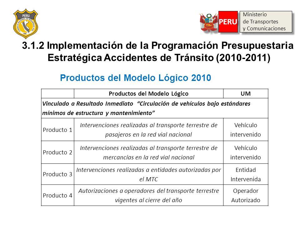 3.1.2 Implementación de la Programación Presupuestaria