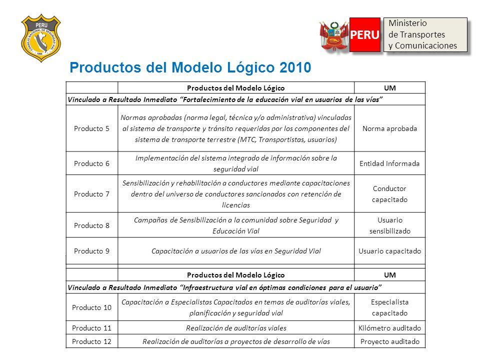 Productos del Modelo Lógico 2010