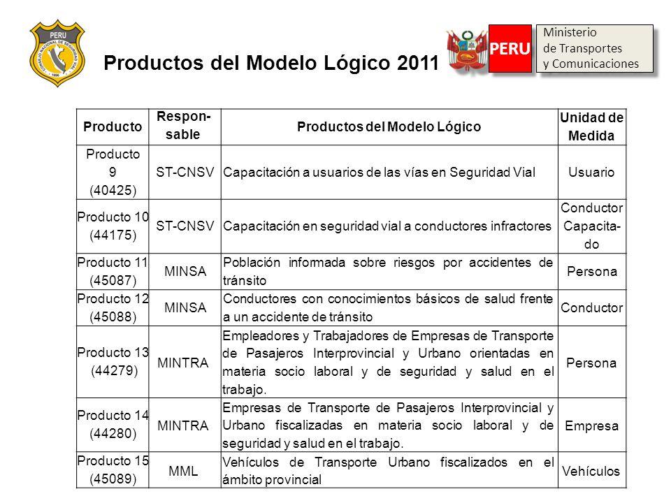 Productos del Modelo Lógico 2011 Productos del Modelo Lógico