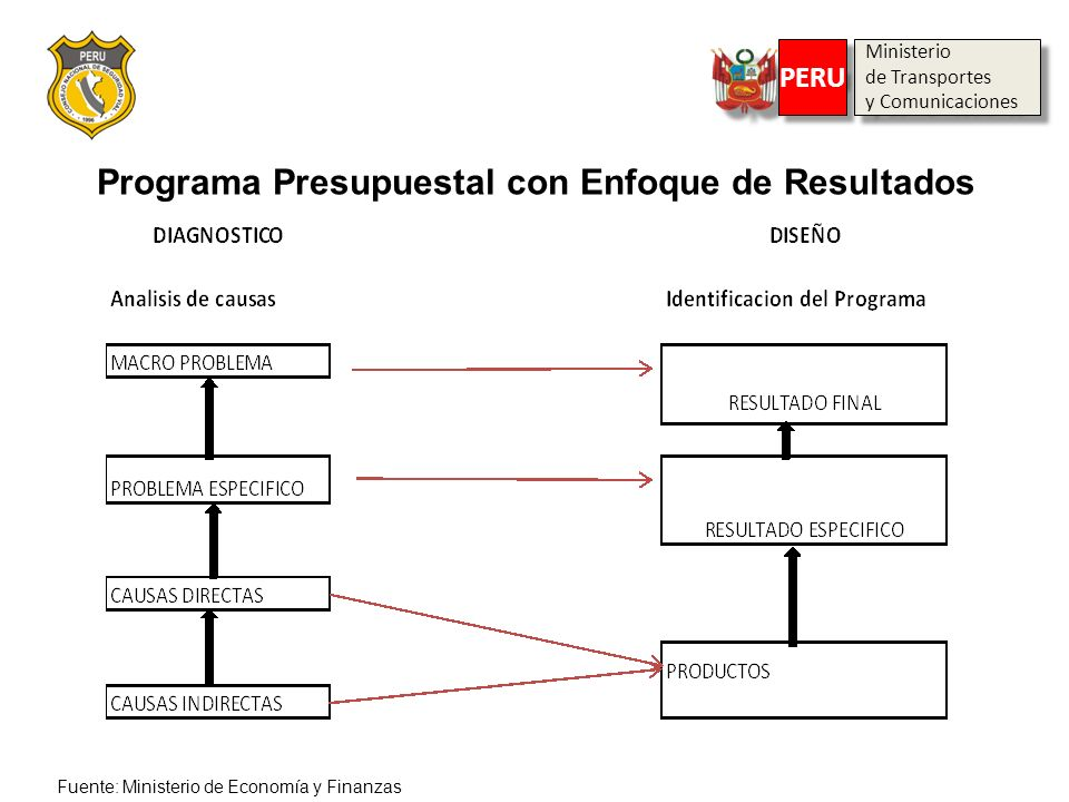 Programa Presupuestal con Enfoque de Resultados