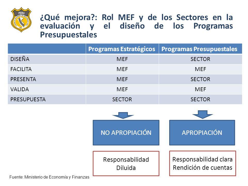 ¿Qué mejora : Rol MEF y de los Sectores en la evaluación y el diseño de los Programas Presupuestales