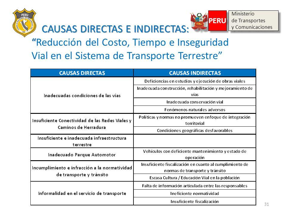 Ministeriode Transportes. y Comunicaciones. PERU.