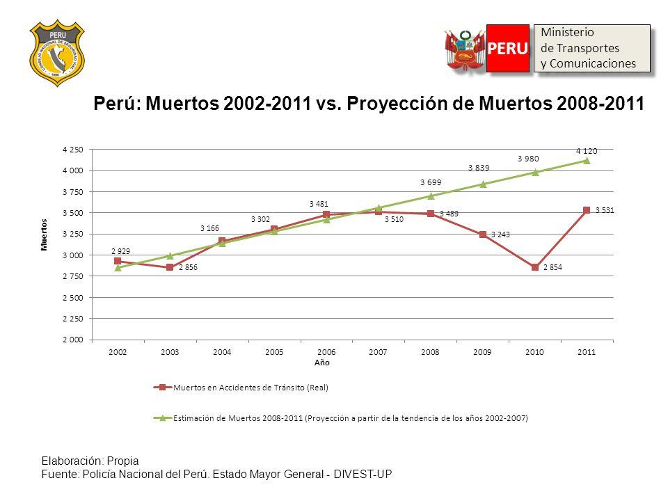 Perú: Muertos 2002-2011 vs. Proyección de Muertos 2008-2011