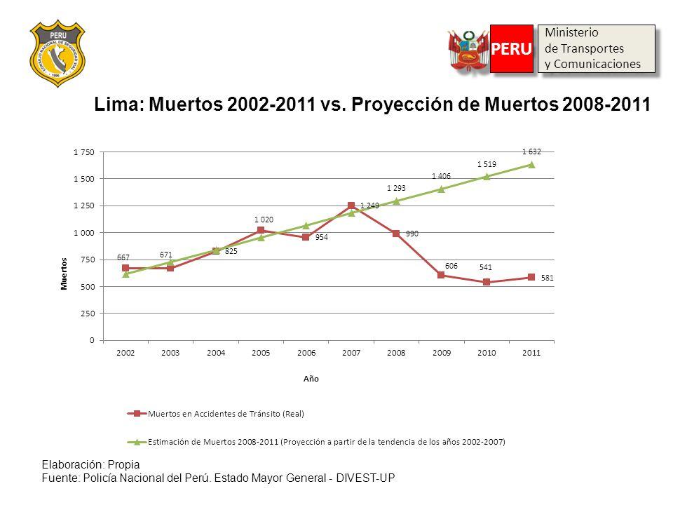 Lima: Muertos 2002-2011 vs. Proyección de Muertos 2008-2011