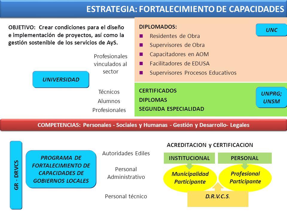 ESTRATEGIA: FORTALECIMIENTO DE CAPACIDADES