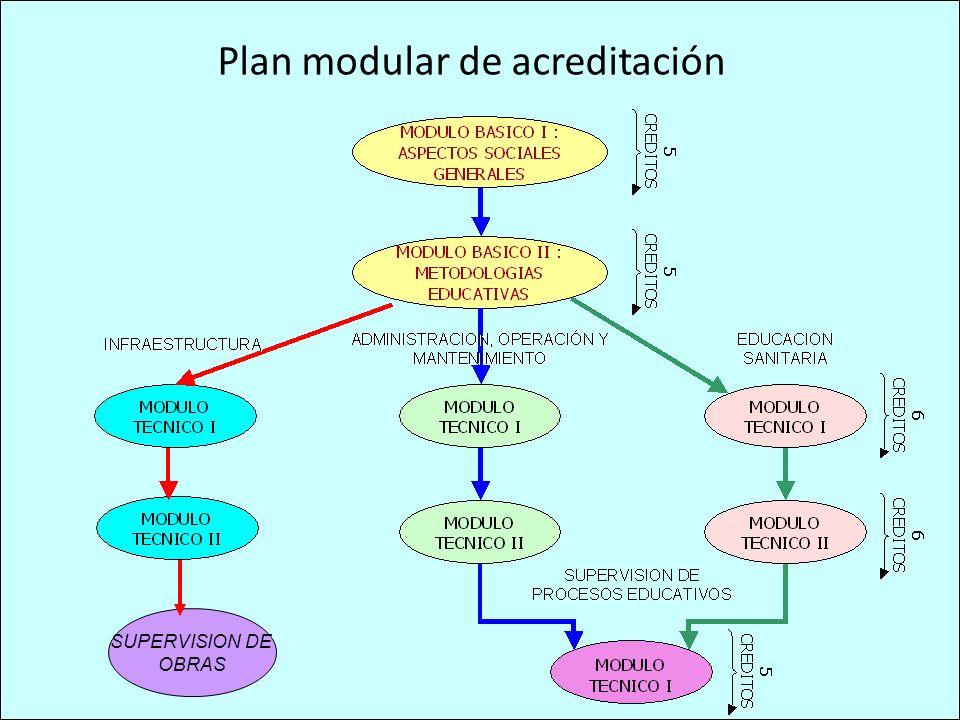 Plan modular de acreditación