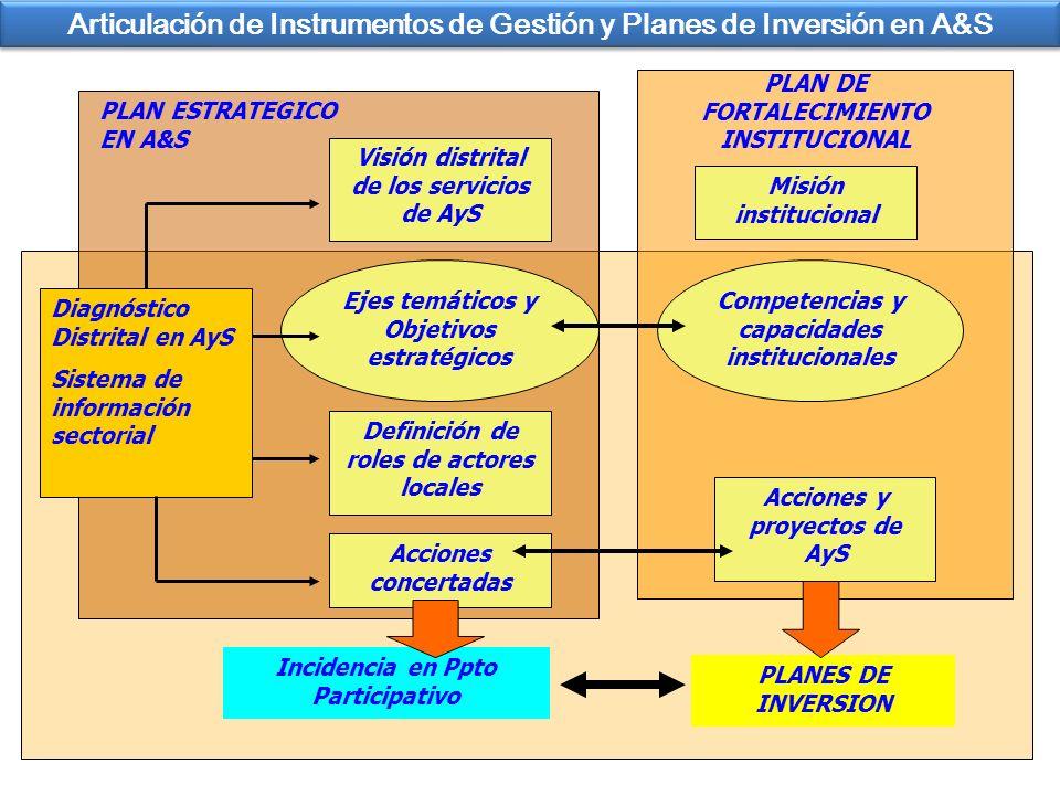 Articulación de Instrumentos de Gestión y Planes de Inversión en A&S