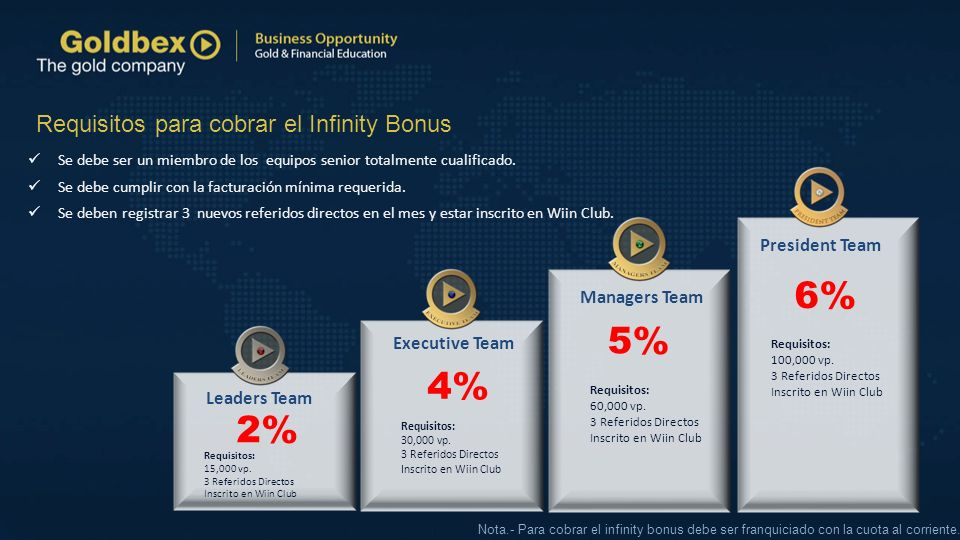 6% 5% 4% 2% Requisitos para cobrar el Infinity Bonus President Team