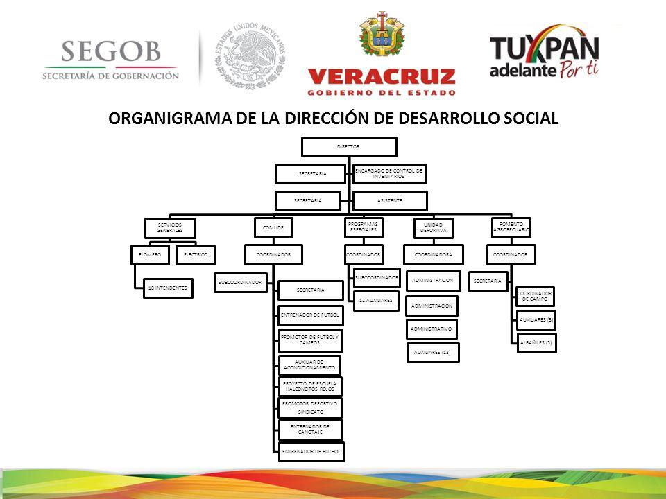 ORGANIGRAMA DE LA DIRECCIÓN DE DESARROLLO SOCIAL