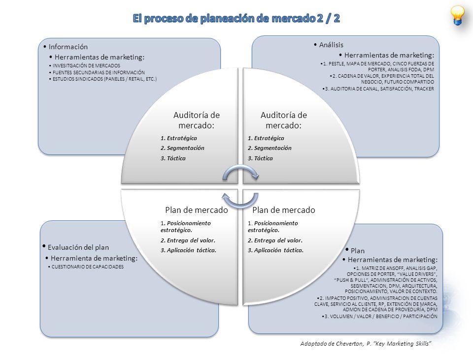 El proceso de planeación de mercado 2 / 2