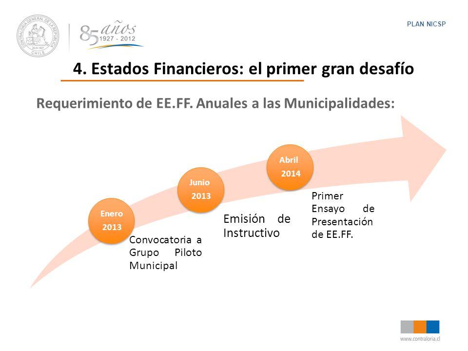 4. Estados Financieros: el primer gran desafío
