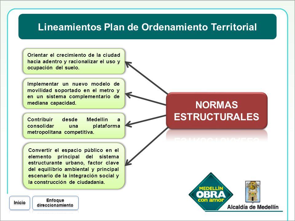 Lineamientos Plan de Ordenamiento Territorial Enfoque direccionamiento