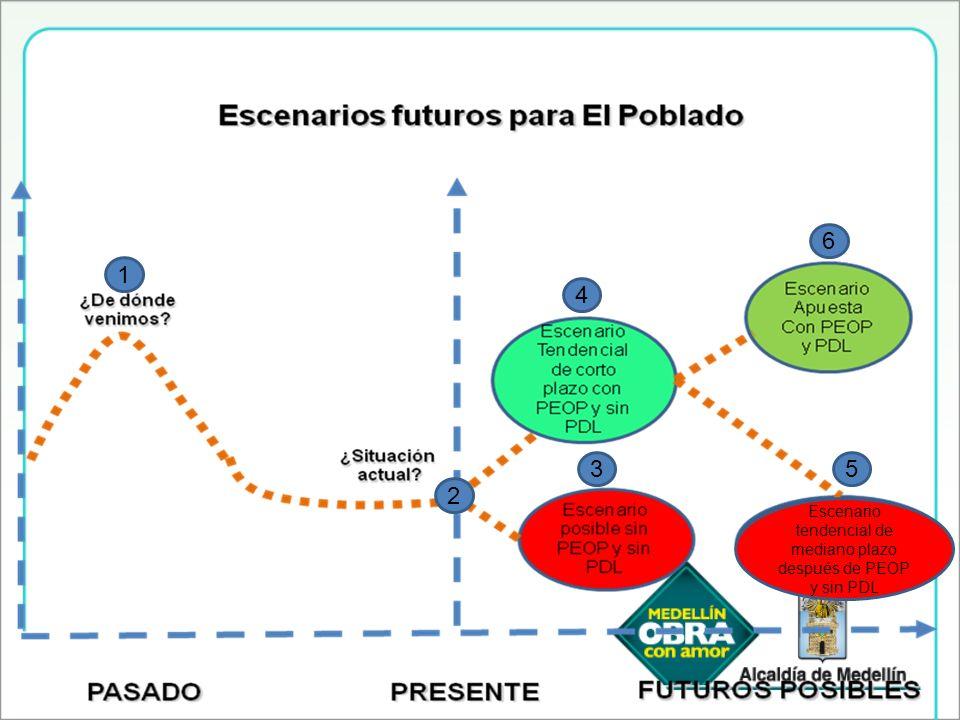 Escenario tendencial de mediano plazo después de PEOP y sin PDL