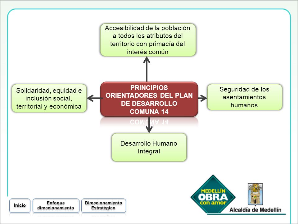 PRINCIPIOS ORIENTADORES DEL PLAN DE DESARROLLO COMUNA 14