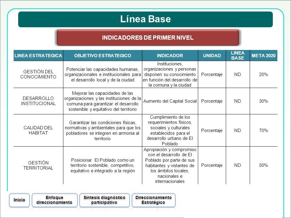 Línea Base INDICADORES DE PRIMER NIVEL LINEA ESTRATEGICA