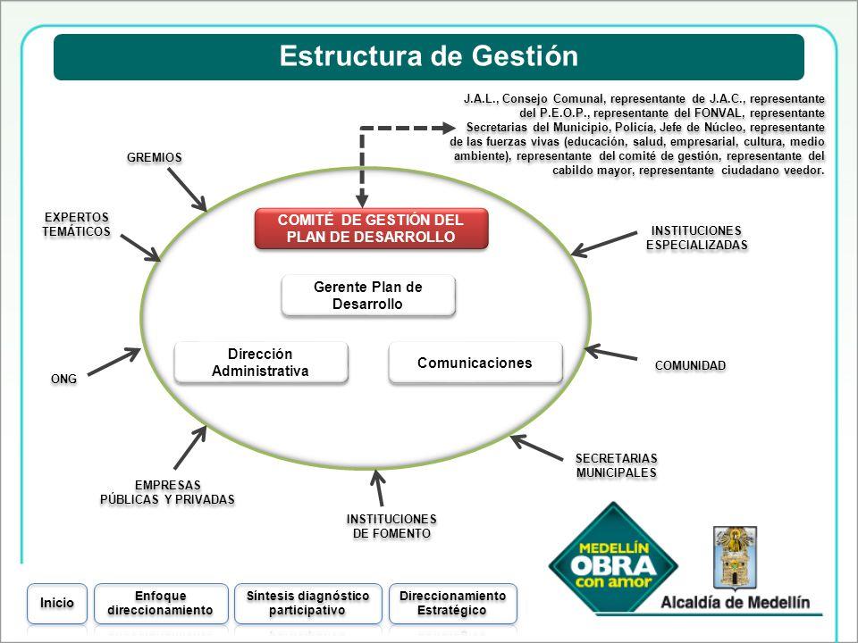 Estructura de Gestión COMITÉ DE GESTIÓN DEL PLAN DE DESARROLLO