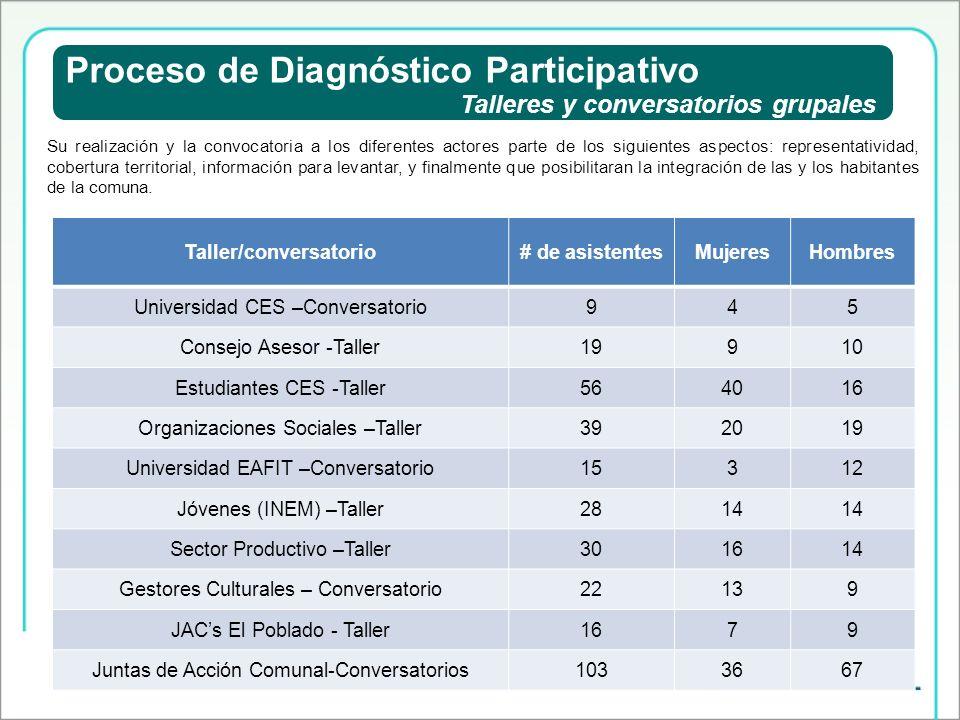 Proceso de Diagnóstico Participativo Taller/conversatorio