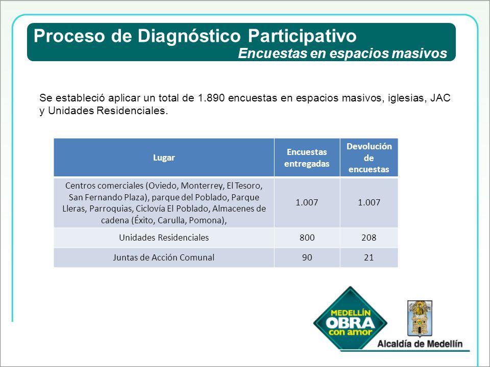 Proceso de Diagnóstico Participativo Devolución de encuestas