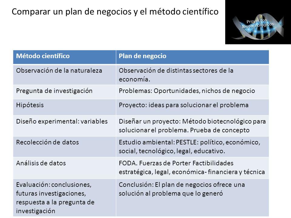 Comparar un plan de negocios y el método científico