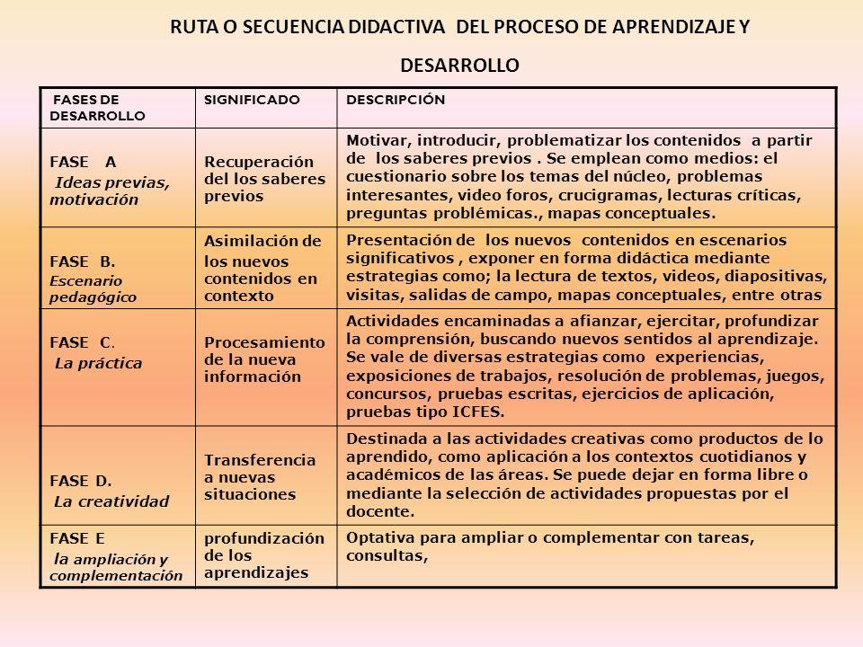 RUTA O SECUENCIA DIDACTIVA DEL PROCESO DE APRENDIZAJE Y DESARROLLO