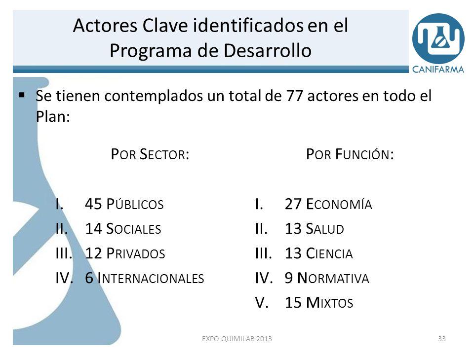 Actores Clave identificados en el Programa de Desarrollo