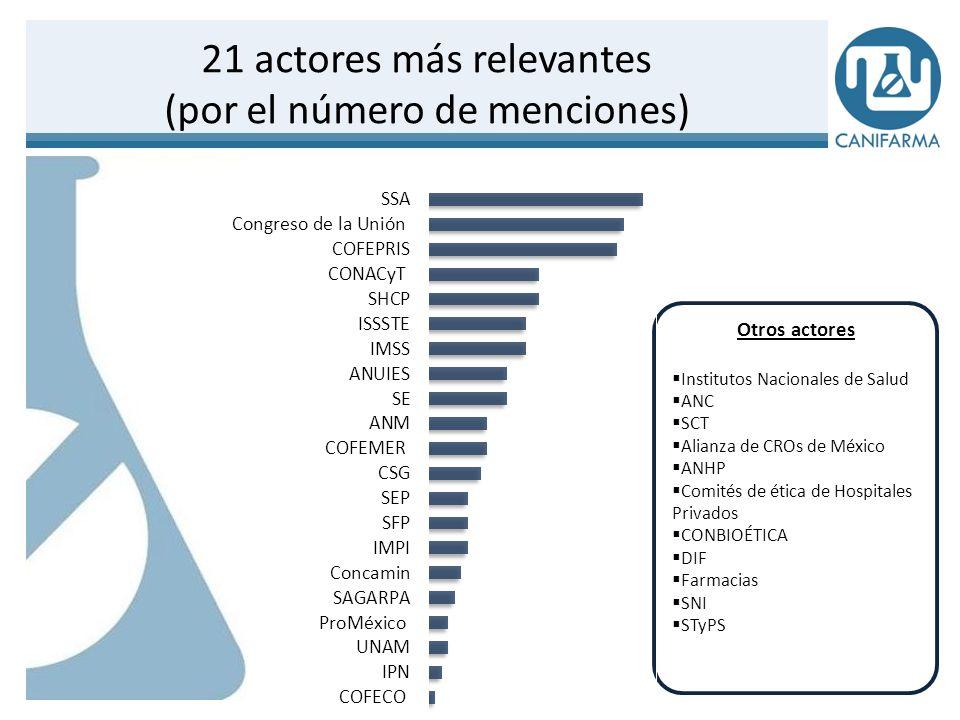 21 actores más relevantes (por el número de menciones)